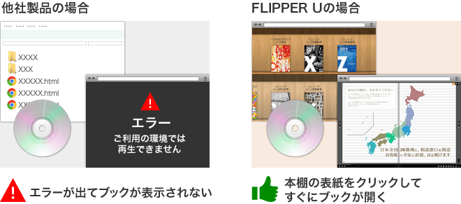 FLIPPER Uは販促資料やカタログなどをCD・DVD・USBメモリで配布しオフライン閲覧可能