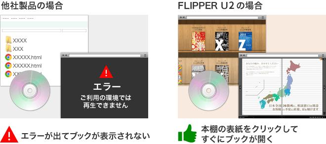 FLIPPER U2は販促資料やカタログなどをCD・DVD・USBメモリで配布しオフライン閲覧可能