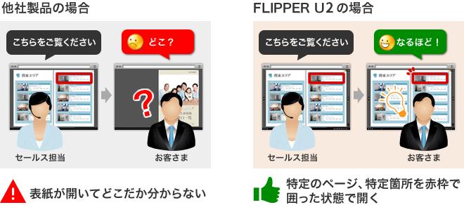 FLIPPER U2は指定ページの特定箇所をピンポイント共有可能