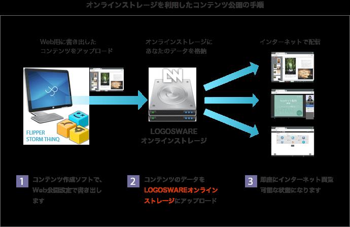 オンラインストレージを利用したコンテンツ公開の手順