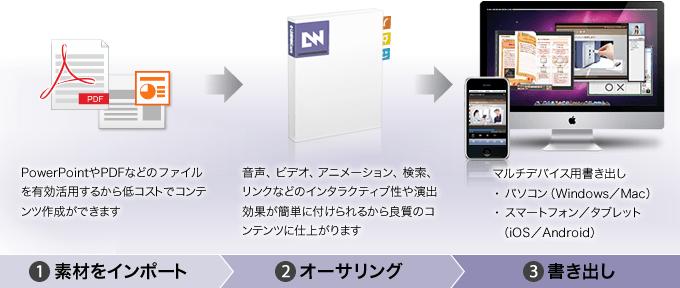 PowerPointやPDFから簡単に作れる